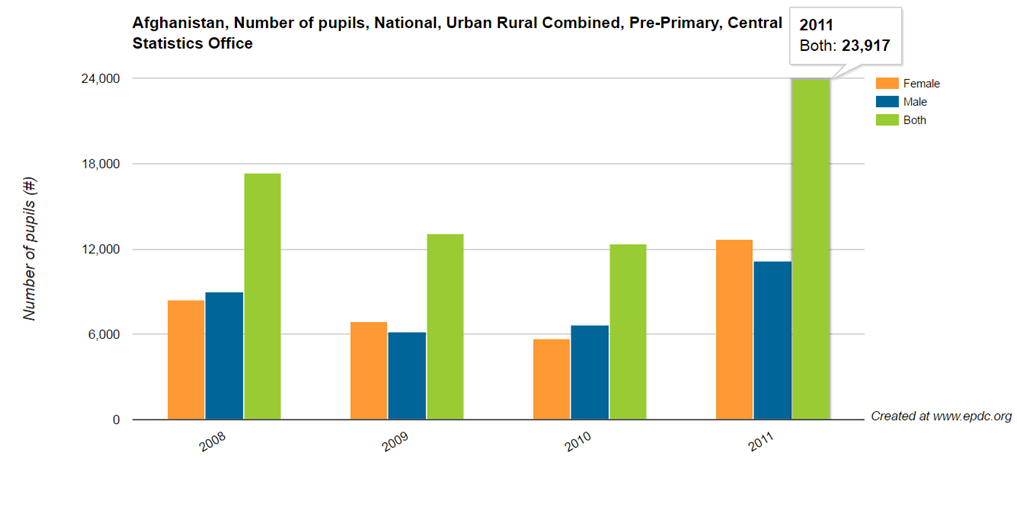 Recently Released Data Show That Sub Saharan African Countries Continue To Lag Behind Other Regions In Terms Of Access To Secondary Education Figure 1